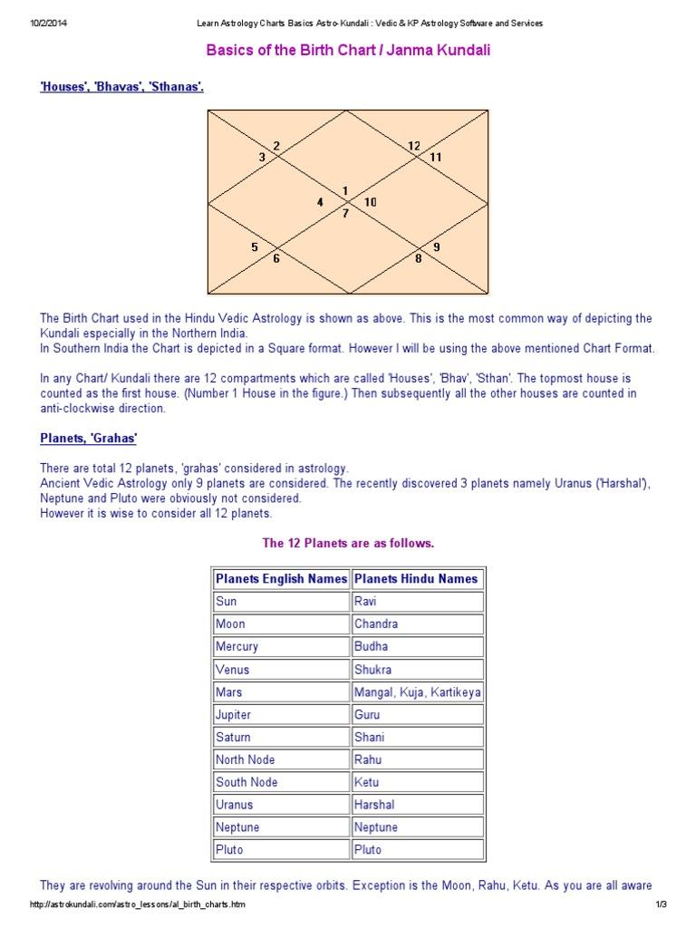 Learn Astrology Charts Basics Astro Kundali Vedic Kp Astrology