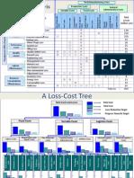 Loss Cost Matrix