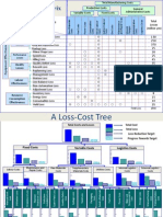 Loss Cost Matrix