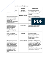 5.0 Sistem Endokrin