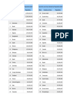 Countries and Areas Ranked by Population