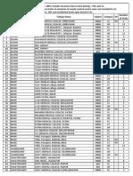 AIPMT 2014 Total Vacancies