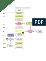 Hr Separation Flow Chart