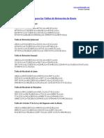 Formulas de Excel Para Las Tablas de Retencion de Retencion Renta