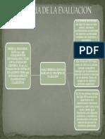 Mapa Conceptual Historia de La Evaluacion