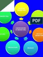 Orientations Of Marketing