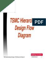 TSMC 4 0 Design Flow Diagram