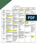 Pulmonary Drugs for Nursing Pharmacology