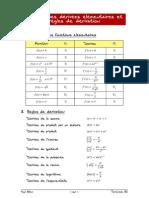 03 Tableau Des Derivees Elementaires Et Regles de Derivation TermES
