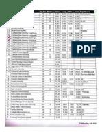 Universities Info