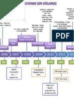 Timeline Adquisisciones Apple