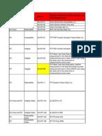 2.Drive Test KPI Excel File_Cluster1