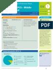 Paul PCS - Middle School Performance Report 2013