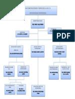Organigrama Vm Construcciones