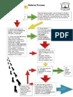 referral process - flowchart