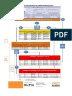 Clasificación DPS OBO