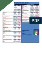 Limiti Test Atletici SS 2014-15