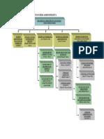 organigrama_subgerencia_financiera