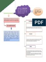 Mapa Conceptual Sistema de Gestios de Prevencion de Riesgos Ocupacionales