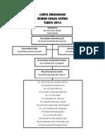 Carta Organisasi Rumah Sukan Satria 2014