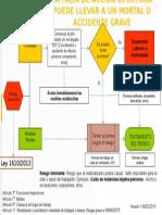 Diagrama Orientativo Actuacion Frente a Un Riesgo Inminente F6
