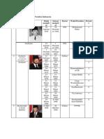 Daftar Presiden