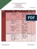 Docificación de Contenidos Programáticos de Artes III Bloque 1 47