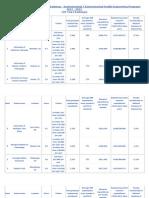 Environmental Engineering Rankings 2012 - 2013 by US News