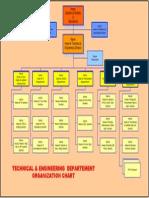 Tech.&Engin Dept Org Chart