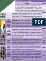 Cuadro Resumen. Evolucion Del Dcho Laboral Wuinifer Vasquez