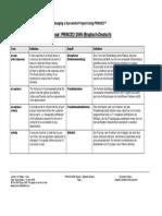 PRINCE2(R) - Version 2009 - De - Glossar