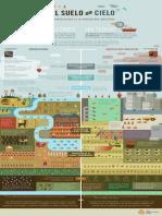 DEL SUELO AL CIELO. de La Agroecología vs La Agricultura Industrial