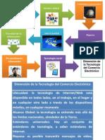 Dimensión de La Tecnología Del Comercio Electrónico