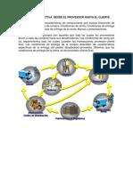 Cadena de Suministro Ilustracion Desde El Proveedor Hasta El Cliente
