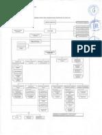 Plan 1396 Organigrama Institucional 2012