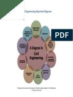 Civil Engineering Expertise Profile 2