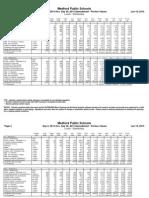 September 2014 K-8 Lunch Nutritional Data