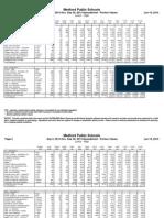 September 2014 HS Lunch Nutritional Data
