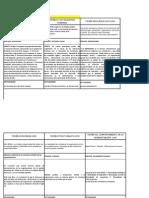 Cuadro Comparativo - Teorias de La Administracion