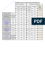 NYSAPE Gubernatorial Candidate Scorecard 2014