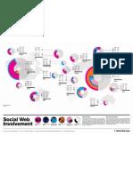 Global Map of Social Web Involvement