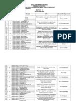 Batch Vise Name List-VIII Sem B