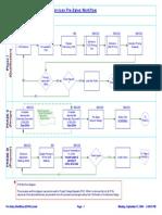 Pre-Sales Work Flow Diagram