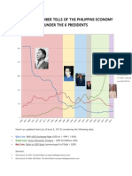 ph - ph economic record under 6 presidents