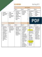 Exam Topics Overview ECON1203