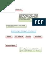 Mapa Conceptual Razones o Idices Financieros