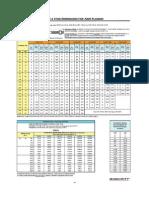 Bolt & Stud Dimensions for ANSI Flanges