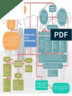 Mapa Conceptual, Dinamica Social de Las Organizaciones (1)