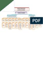 Mapa Conceptual Modelos Autoestructurantes