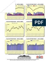 Rebgv Area Charts - 2014-08 Vancouverwest Graphs-listed Sold Dollarvolume